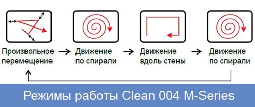 робот пылесос Clever & Clean 004 M-Series
